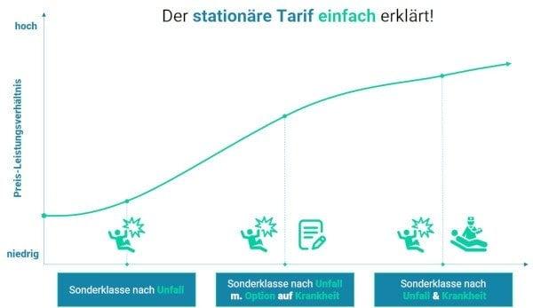 Krankenhaustarif in der Zusatzversicherung in Österreich