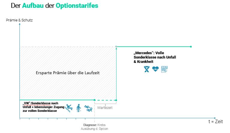 private Krankenversicherung Österreich Sonderklasse nach Unfall mit Option