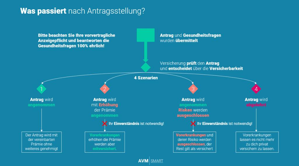 private Krankenversicherung Österreich Risikoprüfung Übersicht