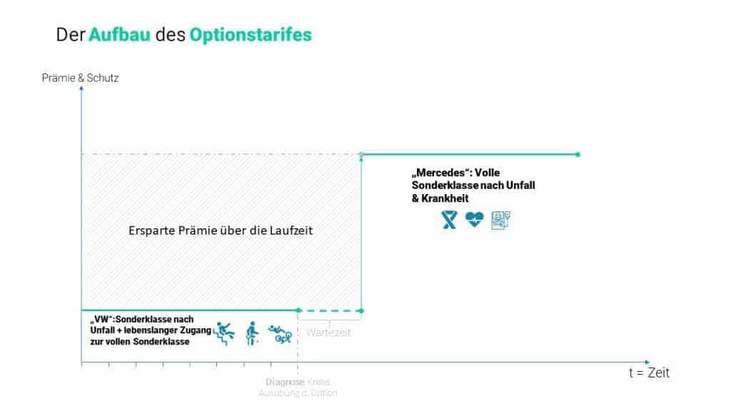 optionstarif private krankenversicherung