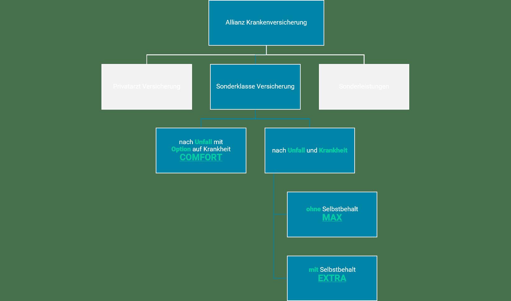 Allianz Krankenversicherung Sonderklasse Übersicht