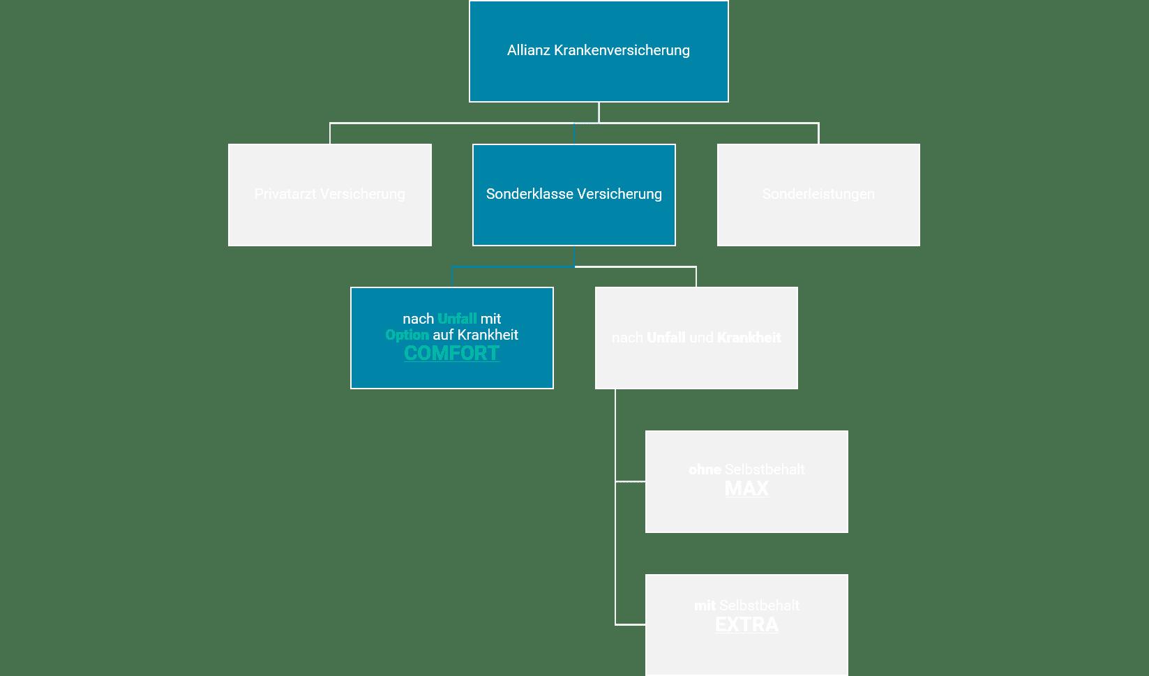 Allianz Krankenversicherung Sonderklasse nach Unfall mit Option auf Krankheit