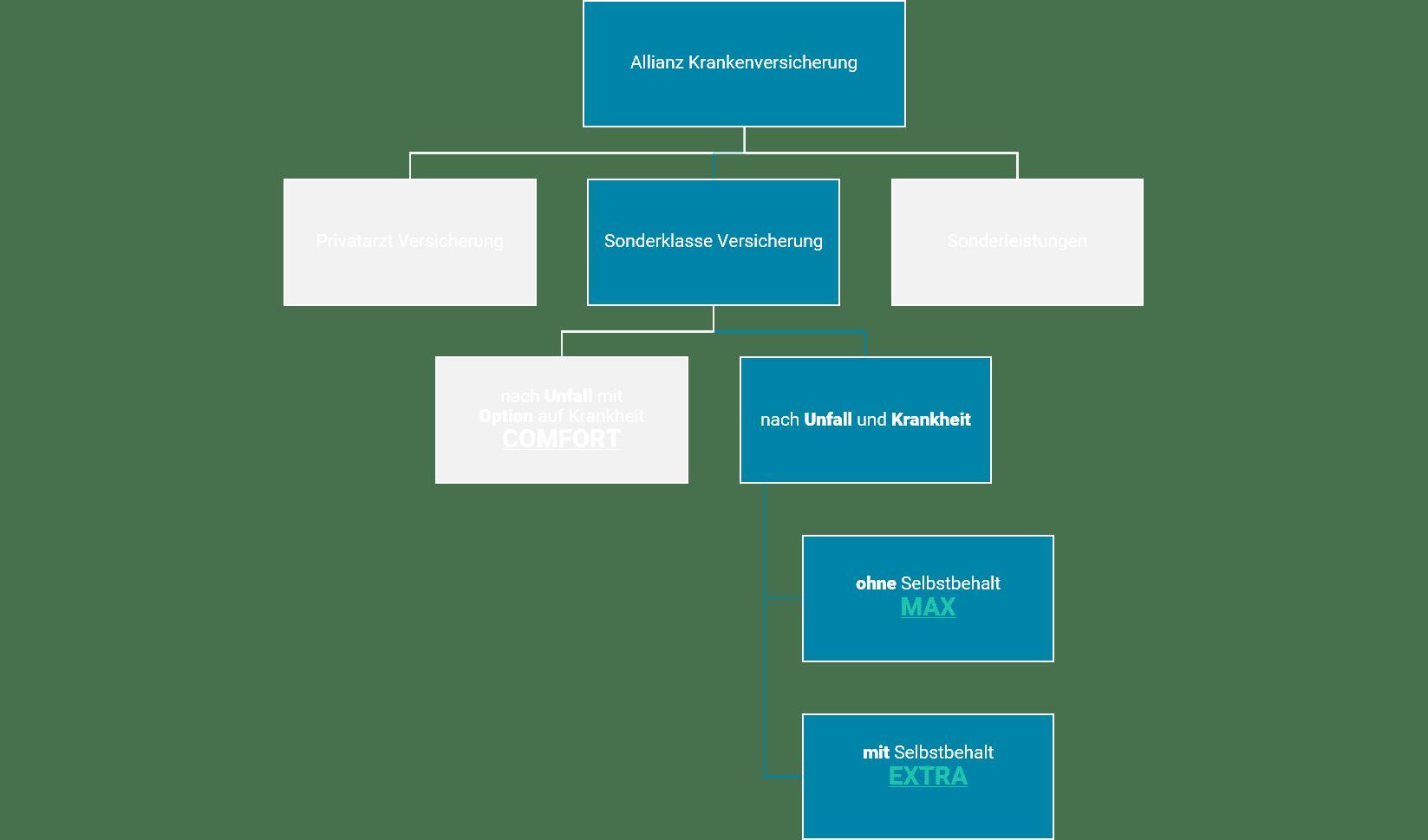 Allianz Krankenversicherung Sonderklasse nach Unfall und Krankheit