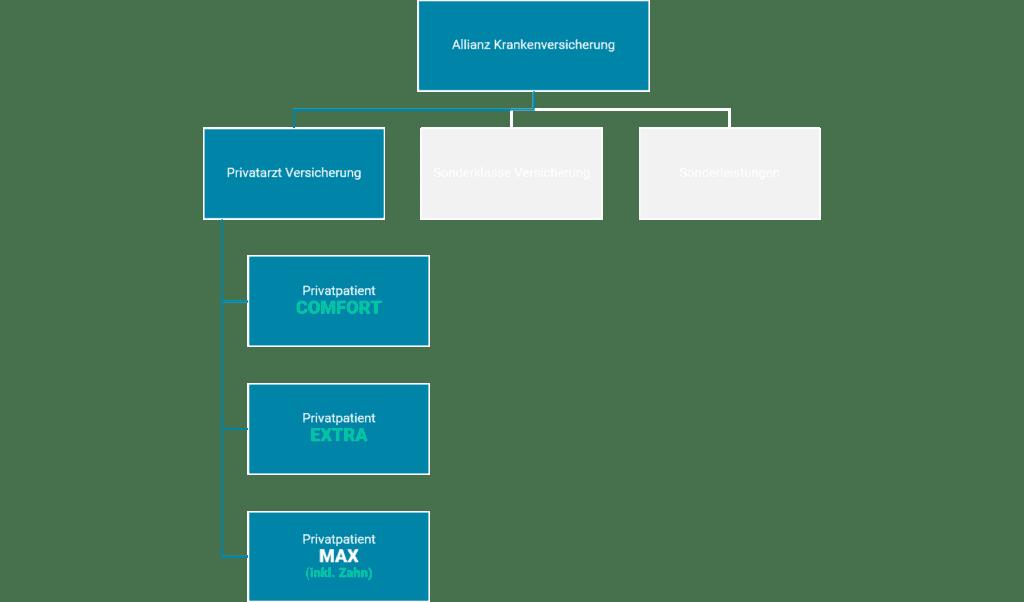 Allianz Krankenversicherung Wahlarztversicherung Übersicht