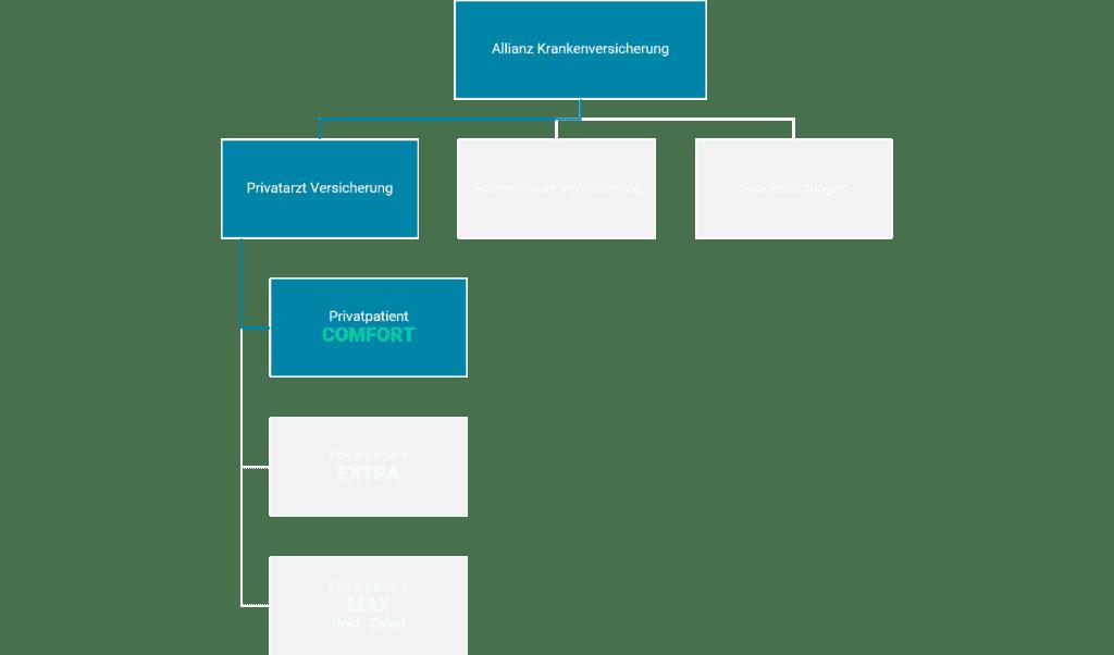 Allianz Krankenversicherung Wahlarztversicherung Standardtarif