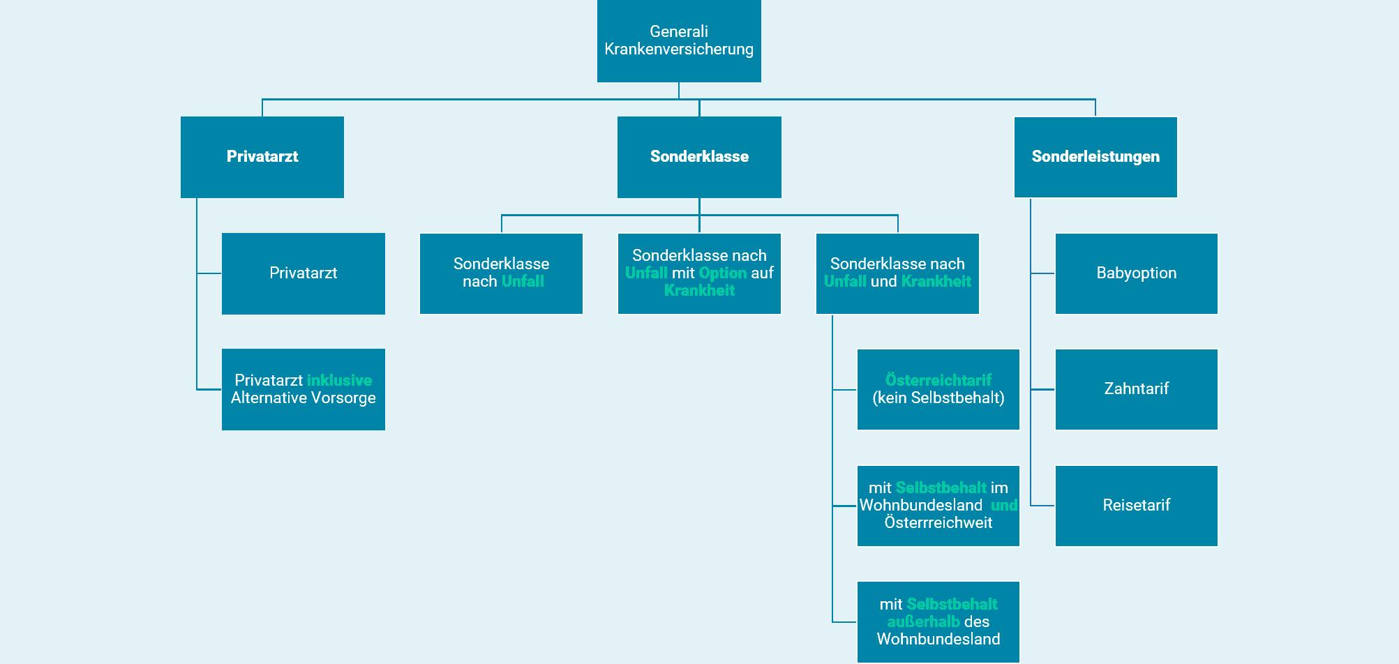Generali_Krankenversicherung_Übersicht_Tarife