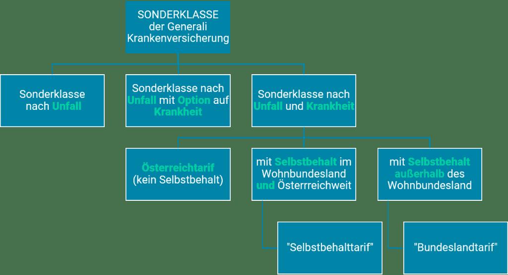 Generali_Krankenversicherung_Sonderklasse_Tarife