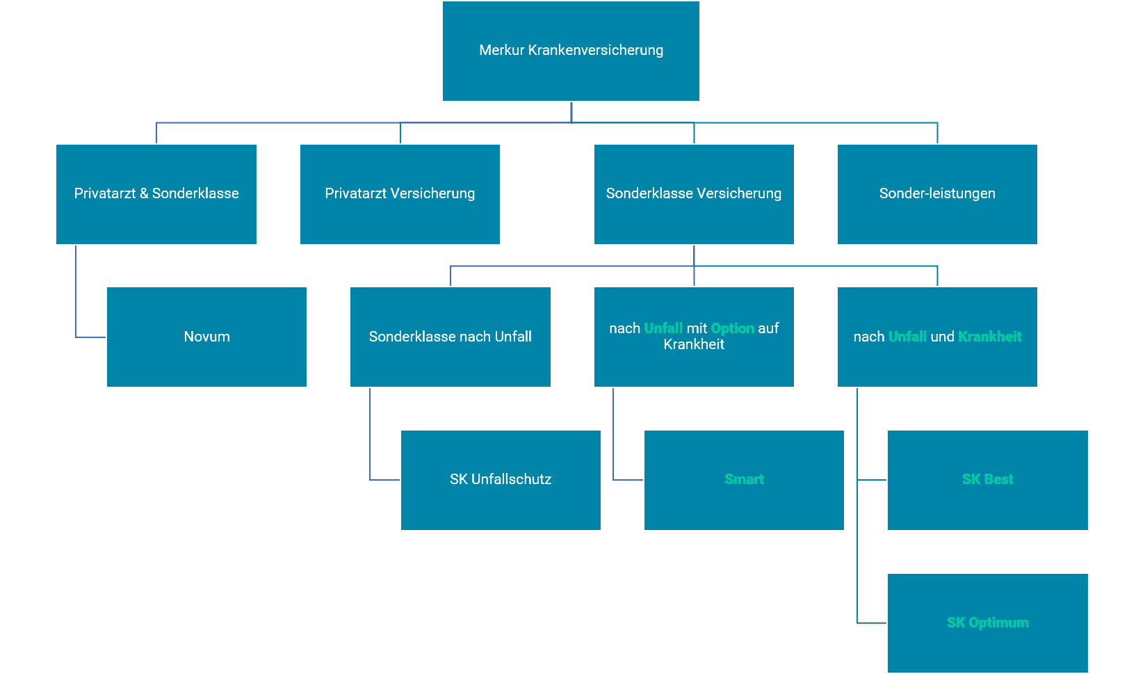 Merkur Krankenversicherung Sonderklasse Übersicht