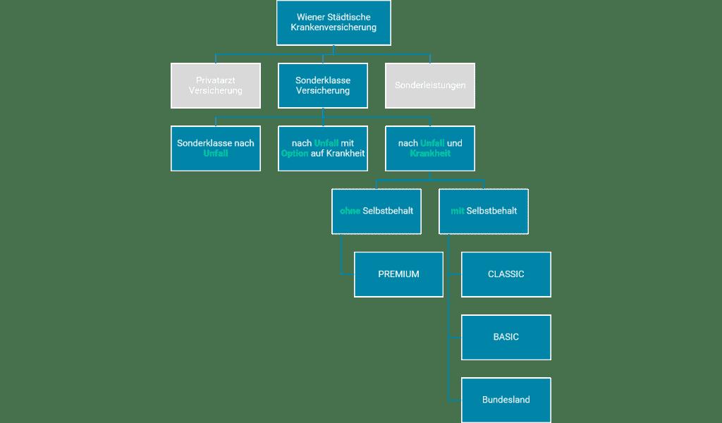 Wiener Städtische Krankenversicherung Sonderklasse Versicherung Tarifübersicht