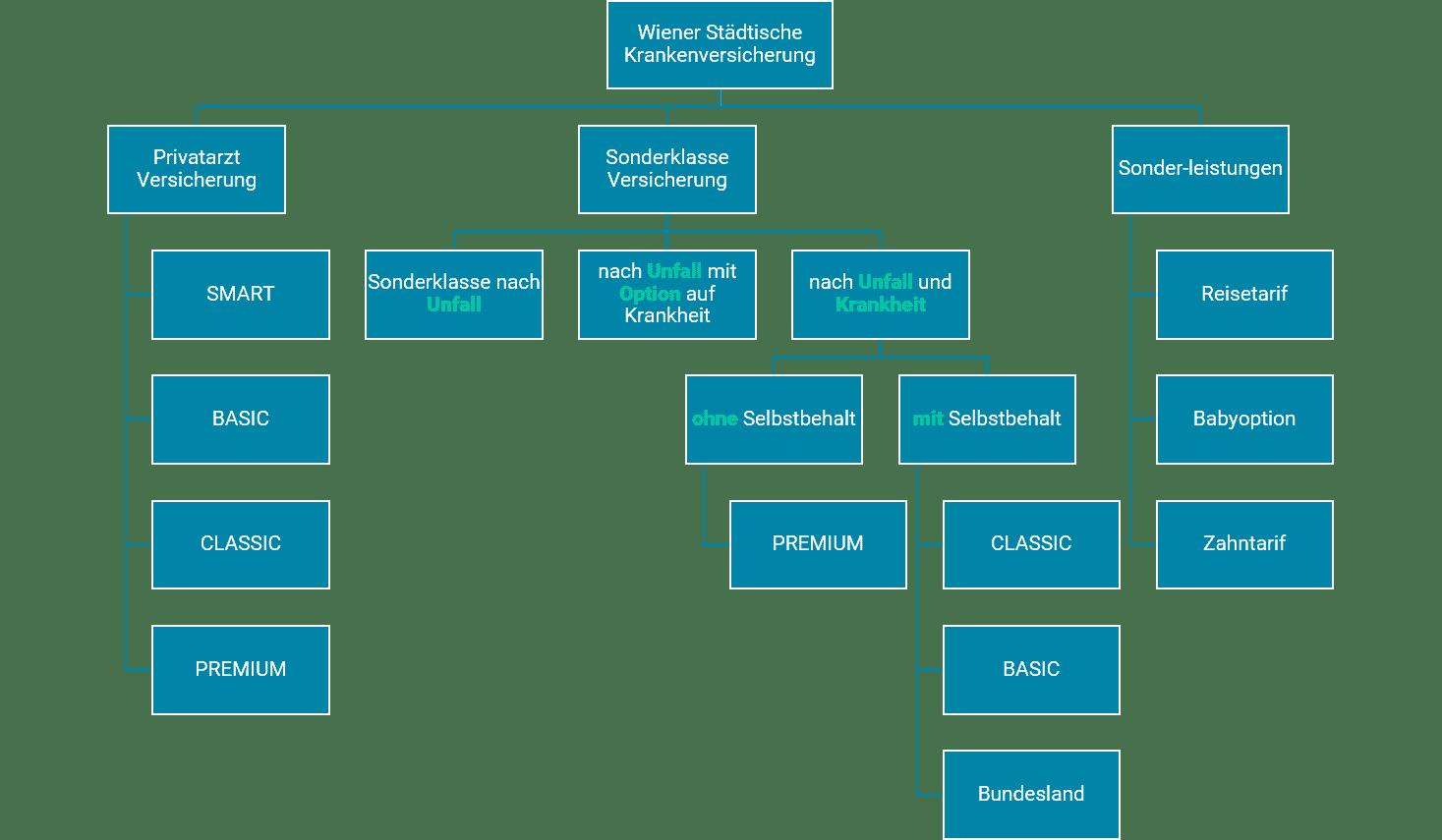 Wiener Städtische Krankenversicherung Tarifübersicht