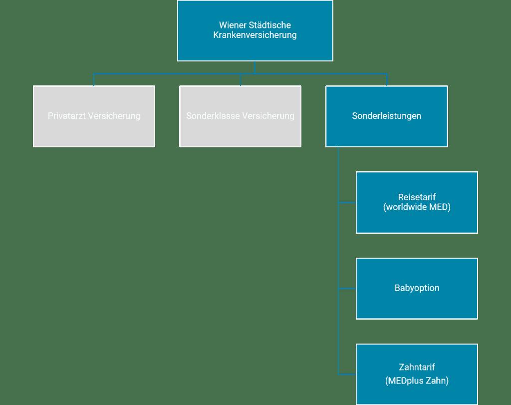Wiener Städtische Krankenversicherung Zusatzpackete