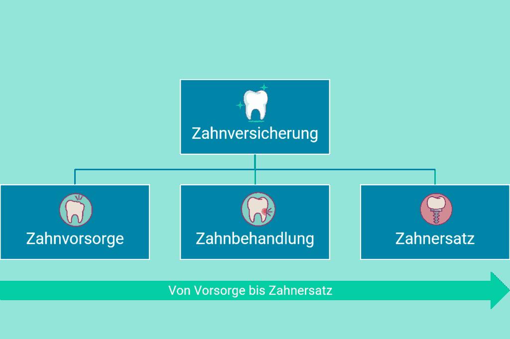 Zahnversicherung Überblick