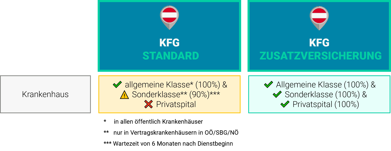 KFG OÖ Zusatzversicherung Krankenhaus