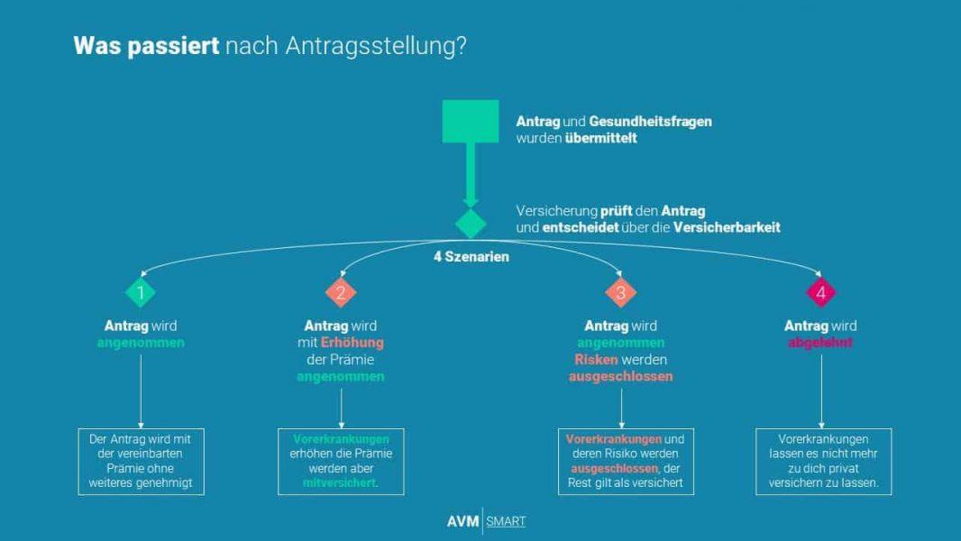 private krankenversicherung österreich risikoprüfung