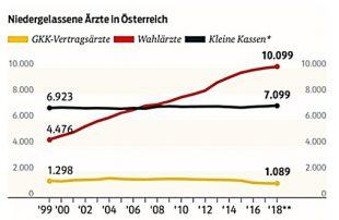 Zusatzversicherung und Anzahl der Ärzte in Österreich